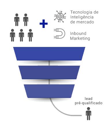 Leads Pré-qualificados