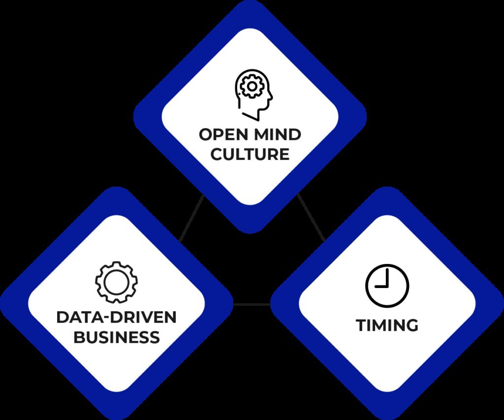 Triade: Open Mind Culture, Data Driven Business e Timing