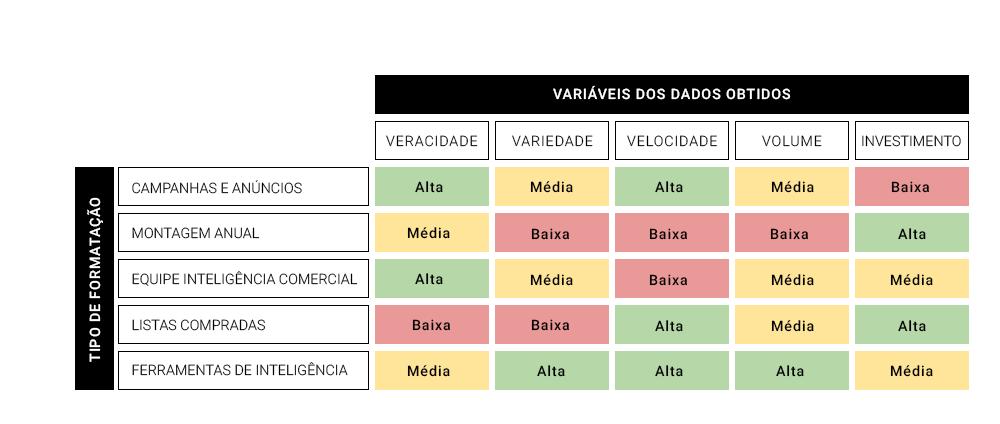 Listas de prospecção - Variáveis dos dados obtidos